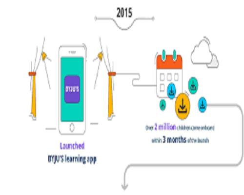 Download Byju's App